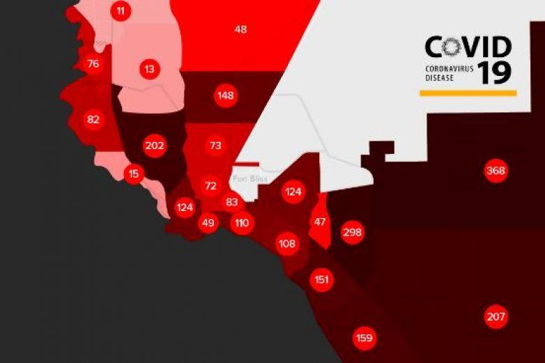 Suman 2 mil 704 casos de coronavirus en El Paso